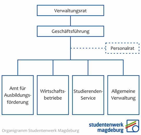 Organigramm Studentenwerk Magdeburg